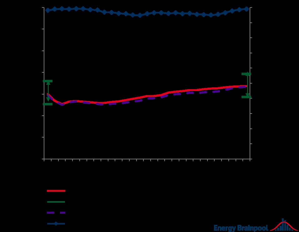 Vermarktungswerte und -mengen für Wind in ausgewählten EU-Staaten im Durchschnitt, Quelle: Energy Brainpoo