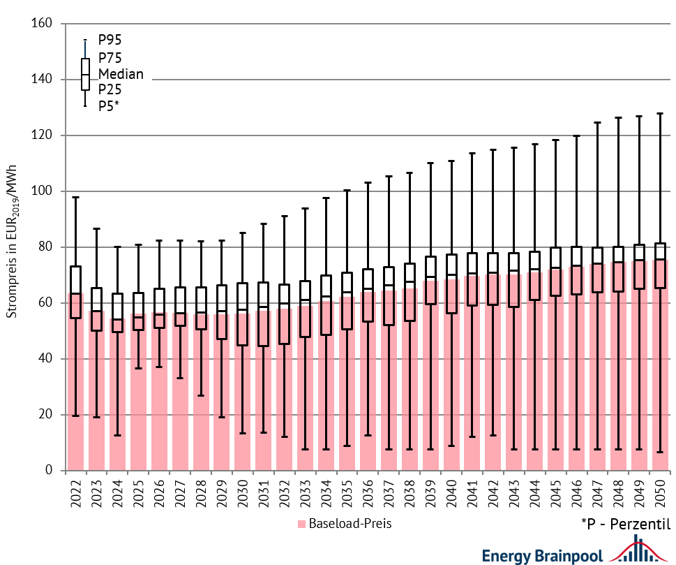 Entwicklung der nachfragegewichteten Baseload-Preise und Quantile der Stundenpreise ausgewählter EU-Staaten, Quelle: Energy Brainpool