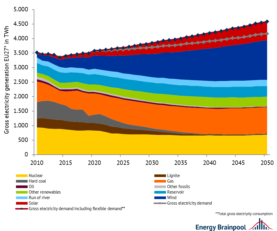 """gross electricity generation of generating technologies and gross electricity demand in EU 27 (incl. UK, NO and CH); source: Energy Brainpool, """"Energy, transport and GHG emissions Trends to 2050 - Reference Scenario 2016"""" [1] , """"TYNDP 2020"""" [3]"""