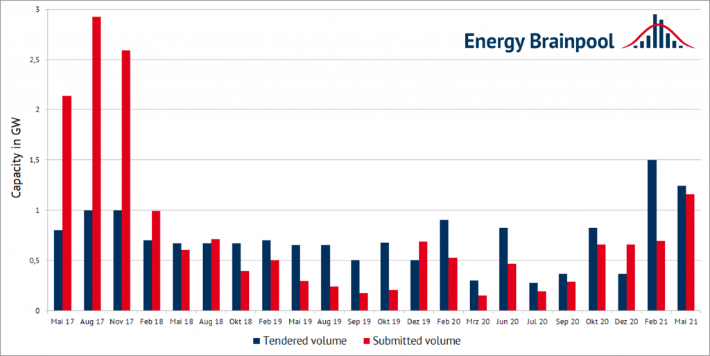 Tender volumes and submitted volumes of onshore wind tenders since 2017 (source: Energy Brainpool)
