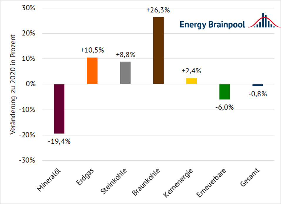 Change in electricity generation in Q1 2021 compared to the same period of the previous year by energy source in percent (source: Energy Brainpool)