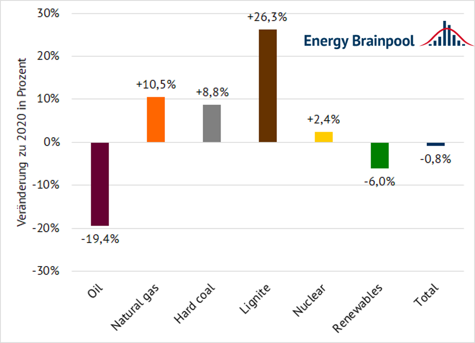 Change in electricity generation in Q1 2021 compared to the same period of the previous year by energy source in per cent (data source: AGEB)