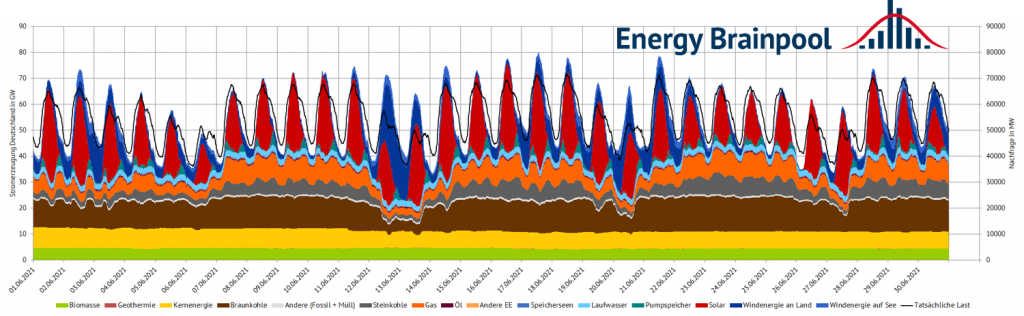 Electricity generation and consumption in June 2021 in Germany (source: Energy Brainpool).