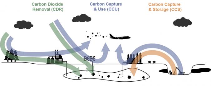 Unterschiede zwischen Carbon Removal, CCU und CCS (Quelle: cr.hub).