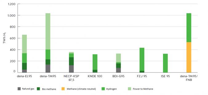 Development of gas demand until 2050 in TWh (source: FNB Gas).