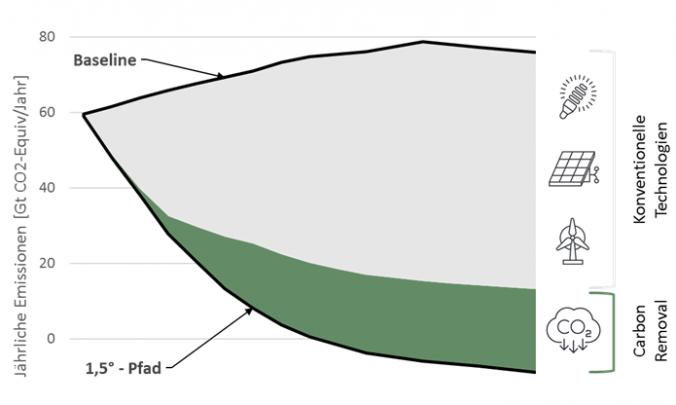 Notwendige Größenordnung für Carbon Removal für einen Emissionspfad für 1,5 °C (Quelle: cr.hub).