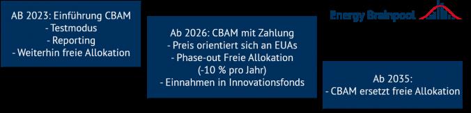 Zeitplan des CO2-Grenzausgleichsmechanismus in der EU (Quelle: Energy Brainpool).