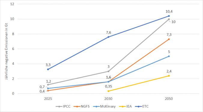 Erforderliche negative Emissionen für 1,5 °C-Klimaziele nach verschiedenen Szenarien in Gt CO2e/y (Quelle: cr.hub).
