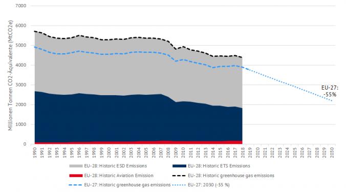 Historische Entwicklung europäischer CO2e-Emissionen und Ziel für 2030 (Quelle: EEA).