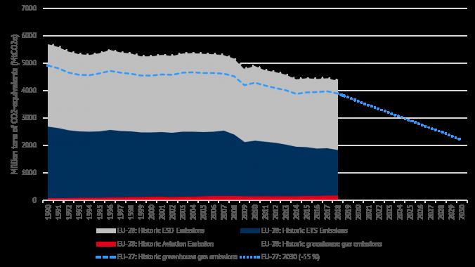 Historical development of European CO2e emissions and road-ahead (source: EEA).