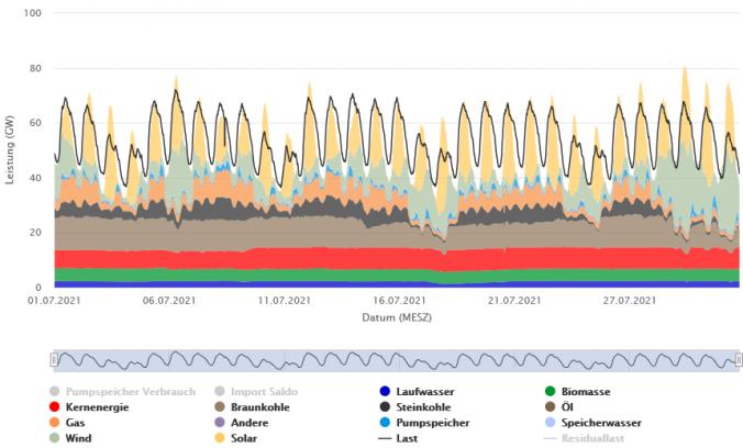 Stromerzeugung und Verbrauch im Juni 2021 in Deutschland (Quelle: Energy-Charts).