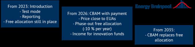CBAM timeline in the EU (Source: Energy Brainpool).