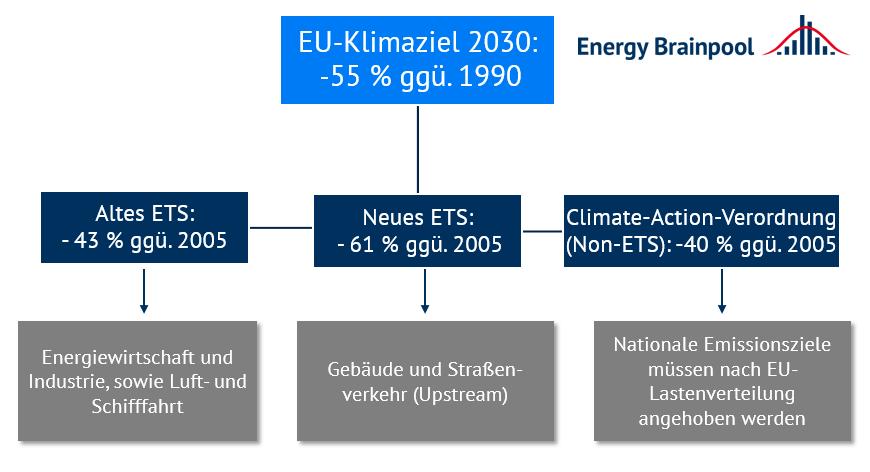 Emissionsminderungsziele bis 2030 in unterschiedlichen Maßnahmen und Sektoren (Quelle: Energy Brainpool).
