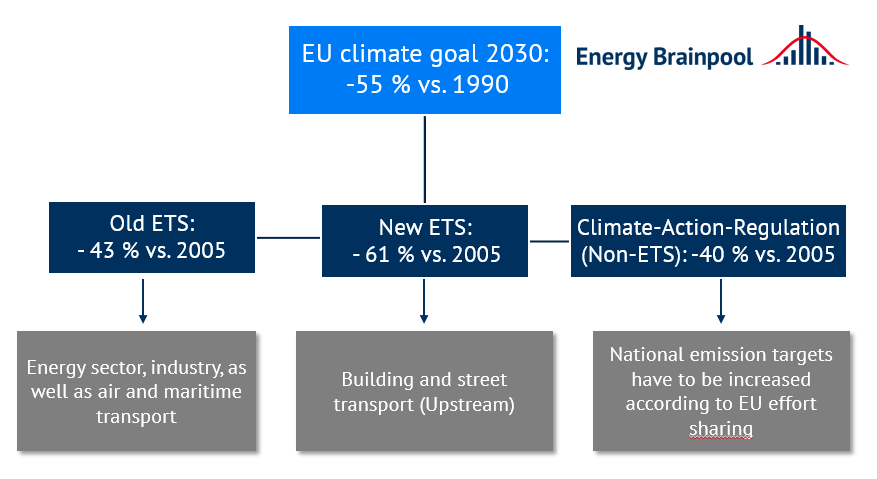 Emission reduction targets by 2030 in different measures and sectors (source: Energy Brainpool).