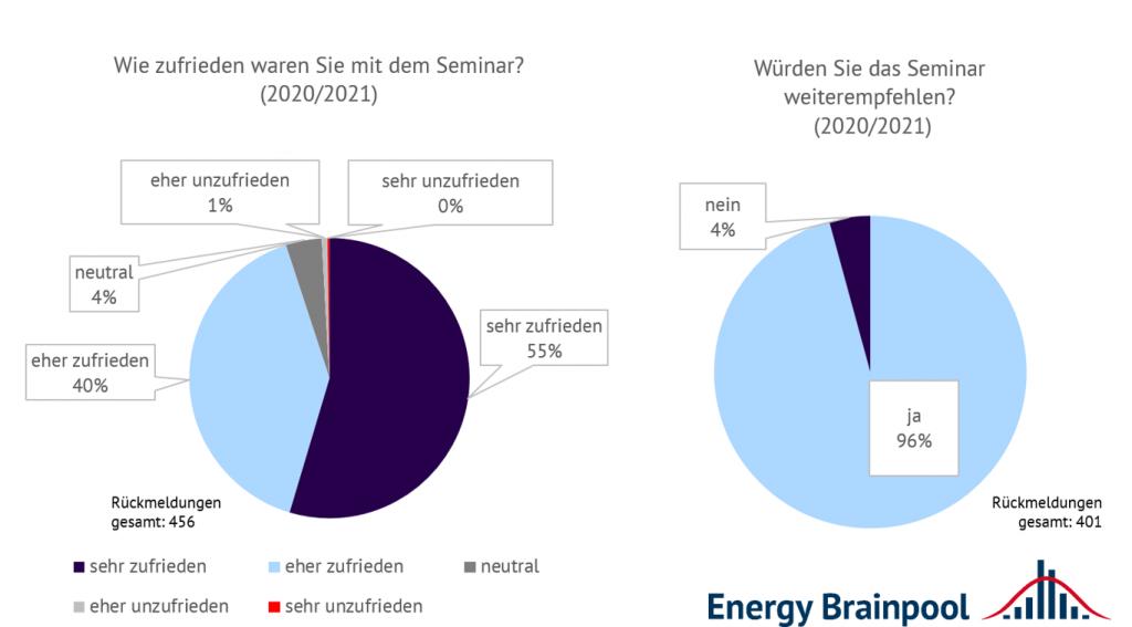 Antworten zu ausgewählten Feedbackfragen für Live-Online-Trainings von Energy Brainpool im Zeitraum Mai 2020 bis Juli 2021 (Quelle: Energy Brainpool).