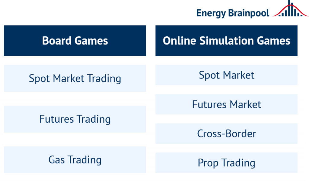 Overview of the simulation games offered by Energy Brainpool (source: Energy Brainpool).