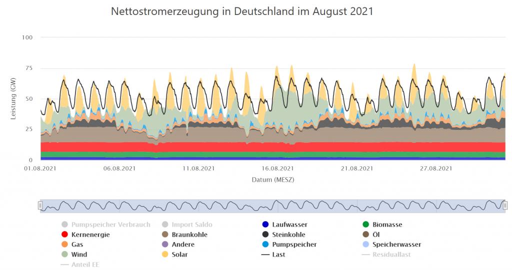 Stromerzeugung und Verbrauch im August 2021 in Deutschland (Quelle: Energy-Charts).