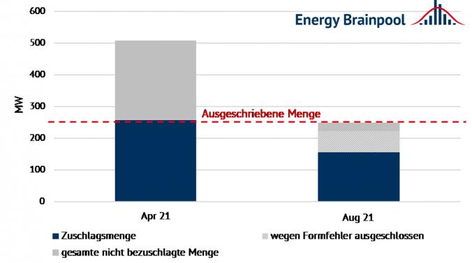 Ergebnisse der dritten Innovationsausschreibungen (Quelle: Energy Brainpool).