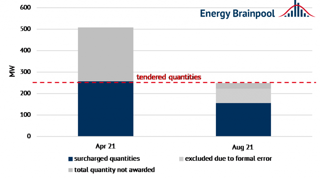 Results of the third innovation tenders (source: Energy Brainpool).