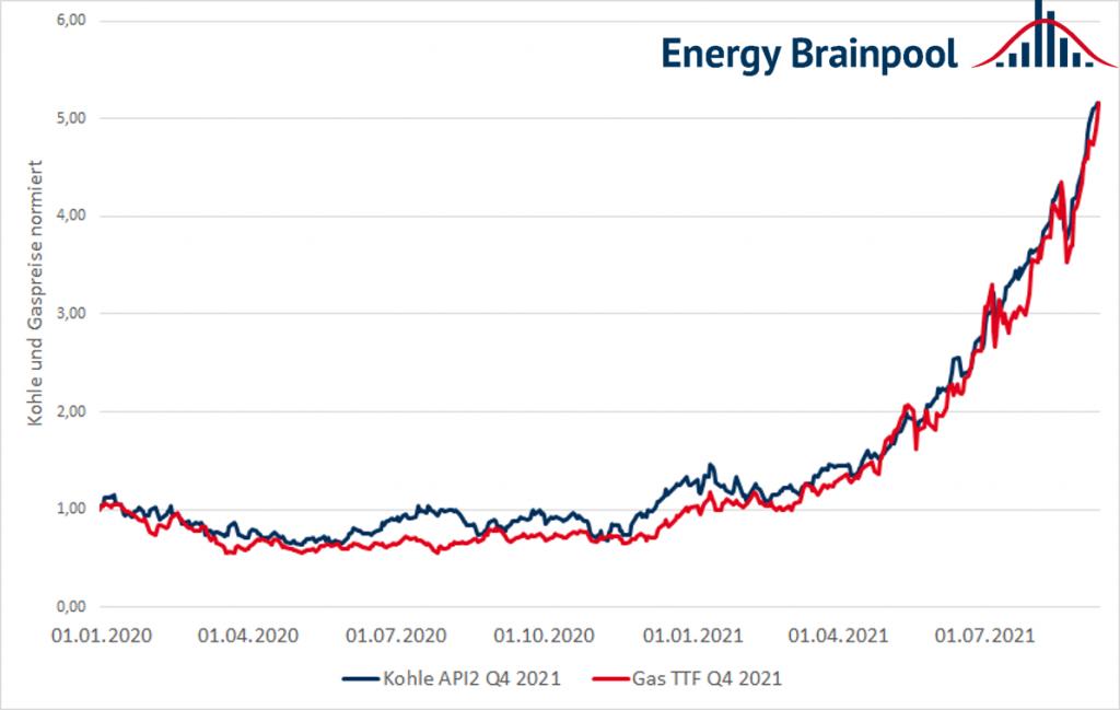 Normierte Preise Q4 2021 für API 2 Kohle und TTF Gas von Anfang 2020 bis Anfang September 2021 (Quelle: Energy Brainpool).