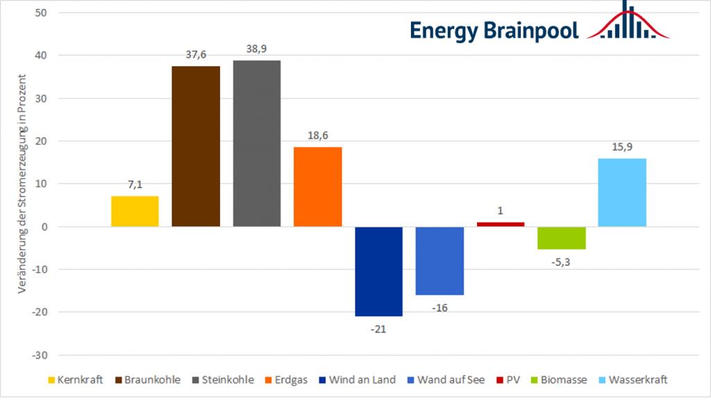 Prozentuale Veränderung der Stromerzeugung im Vergleich 1. Halbjahr 2020 zu 1. Halbjahr 2021 (Quelle: Energy Brainpool).