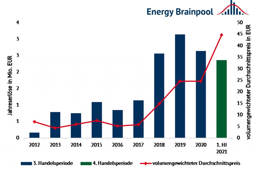 Jahreserlöse und Entwicklung des volumengewichteten Durchschnittspreises in der 3. und 4. Handelsperiode des europäischen Treibhausgas-Emissionshandelssystems (Quelle: Energy Brainpool).