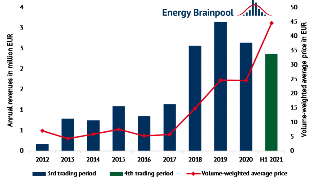 Annual revenues and development of the volume-weighted average price in the 3rd and 4th trading period of the European Greenhouse Gas Emission Trading Scheme (Source: Energy Brainpool).