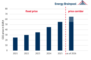 CO<sub>2</sub> pricing in national emissions trading (source: Energy Brainpool).