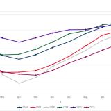 Füllstand der deutschen Gasspeicher zu Beginn des Monats 2016-2021 in TWh (Quelle: Energy Brainpool)